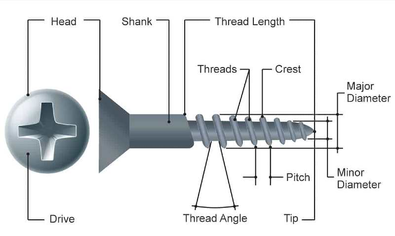 how to measure screw sizes (1)