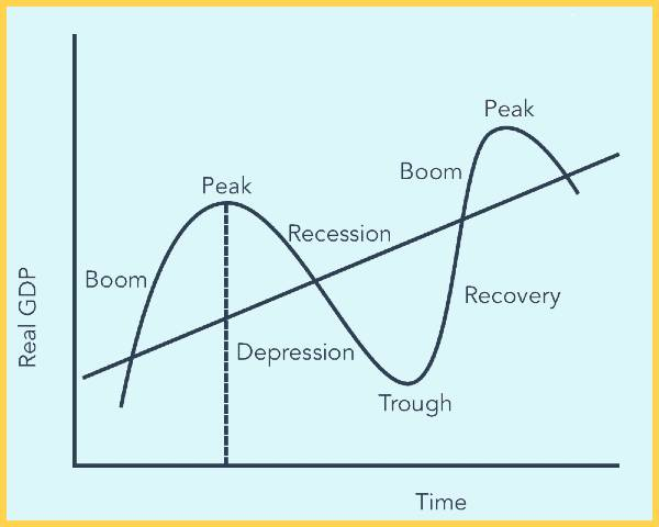what is a business cycle (1)