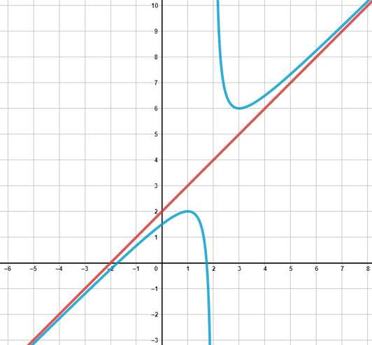 How to find asymptotes